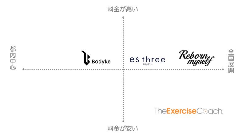 東京にある無料体験可能なパーソナルジム