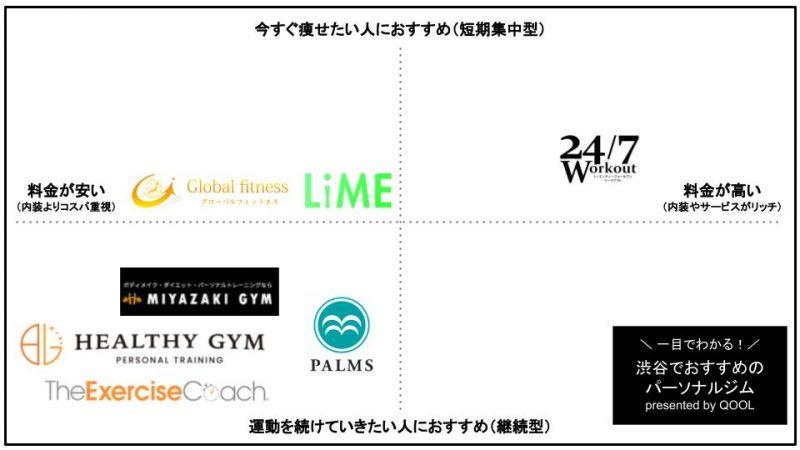 渋谷でおすすめのパーソナルトレーニングジム8選