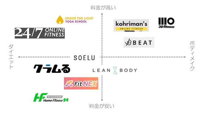 おすすめのオンラインフィットネス11社比較