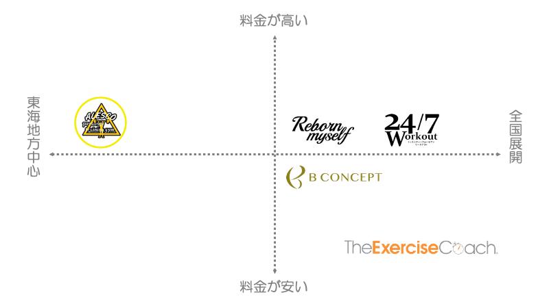 名古屋にあるパーソナルトレーニングジムの人気動向