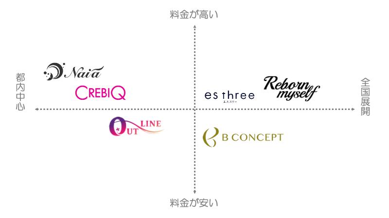 東京にある女性向けパーソナルトレーニングジムの人気動向