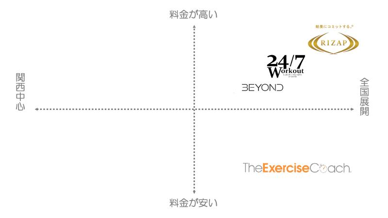 大阪でおすすめの男性向けパーソナルトレーニングジム