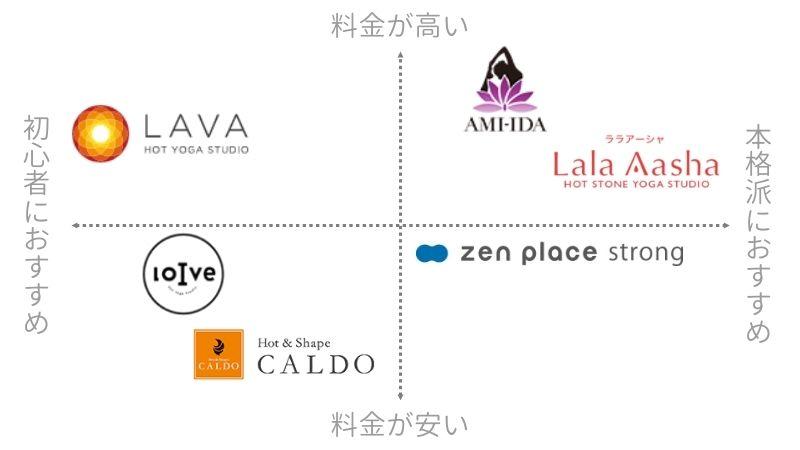東京にあるホットヨガスタジオの人気動向