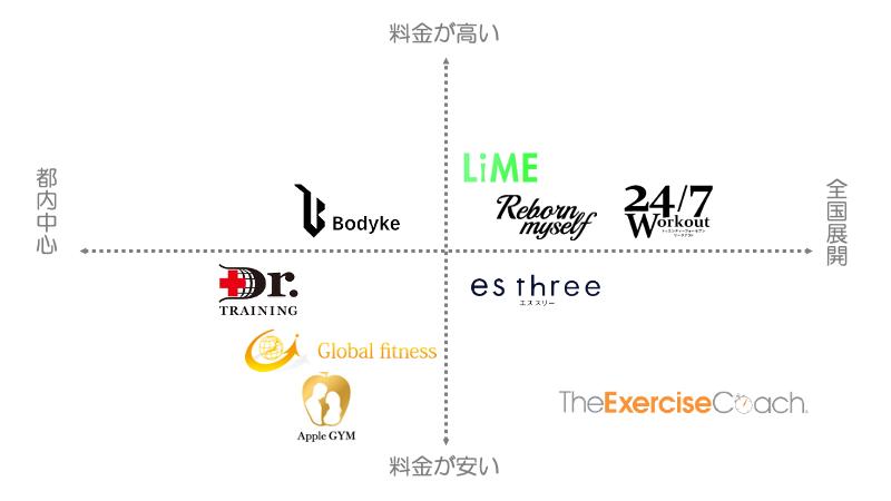 東京でおすすめのパーソナルトレーニングジム