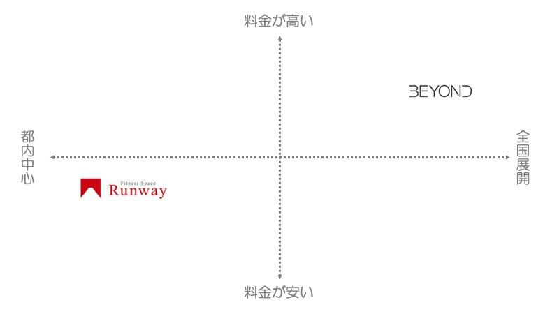 赤坂でおすすめのパーソナルトレーニングジム
