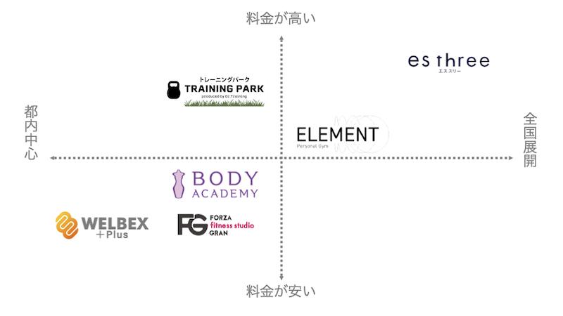 東京でおすすめの通い放題パーソナルトレーニングジム6選