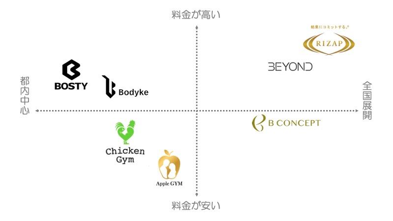 東京都内で芸能人が通うパーソナルトレーニングジム7選