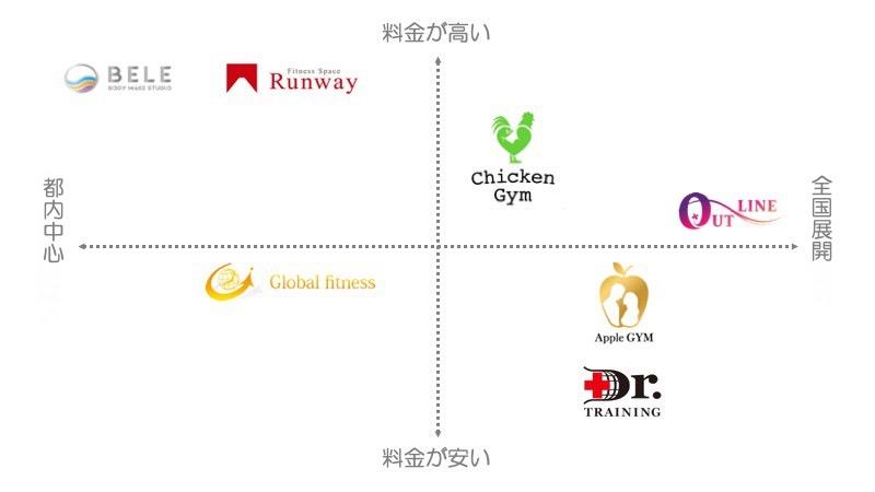 東京でマタニティ利用可能なパーソナルトレーニングジム7選