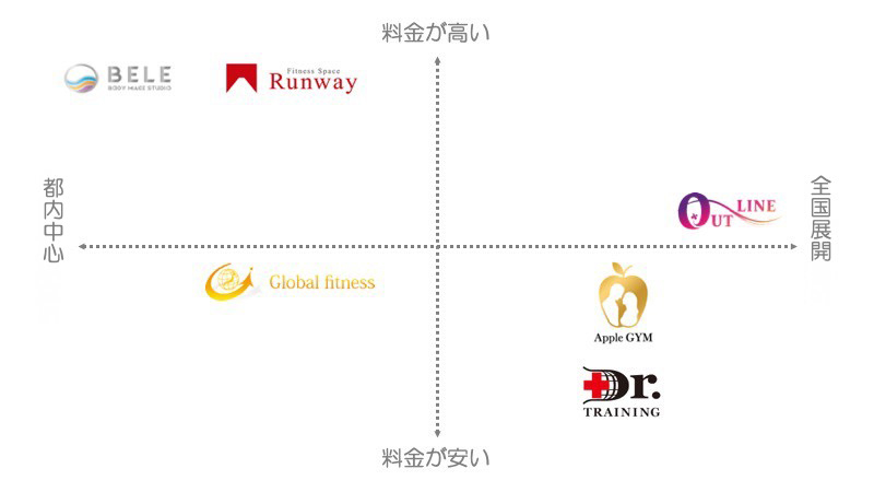 東京でマタニティ利用可能なパーソナルトレーニングジム6選
