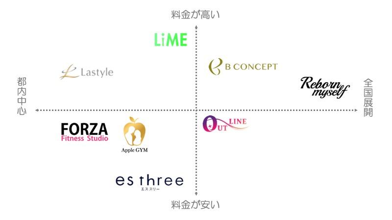 産後におすすめ、東京で子連れOKのパーソナルトレーニングジム