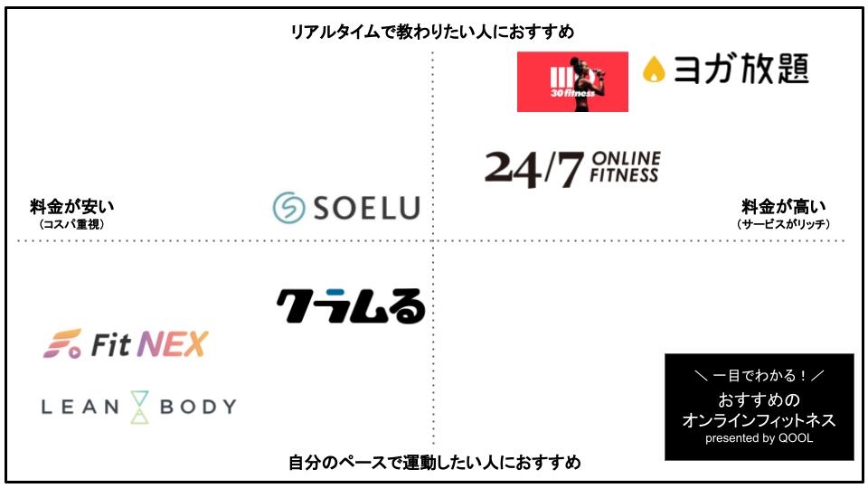 人気でおすすめのオンラインフィットネス10社比較