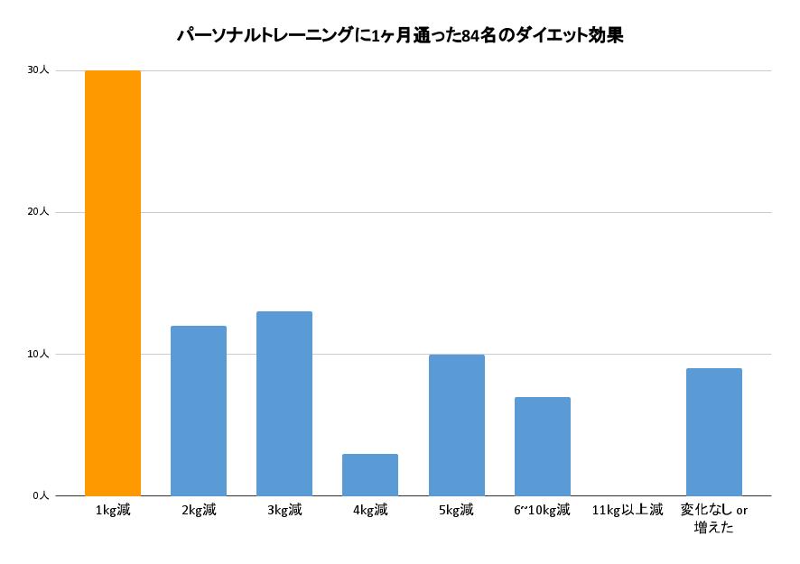 パーソナルトレーニングに1ヶ月通った84名のダイエット効果をあらわしたグラフ