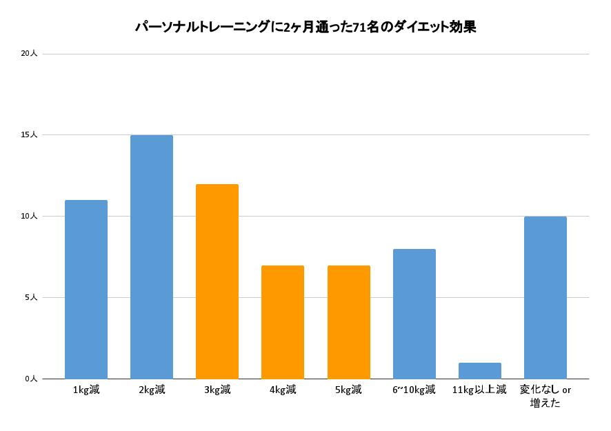 パーソナルトレーニングに2ヶ月通った71名のダイエット効果を表したグラフ