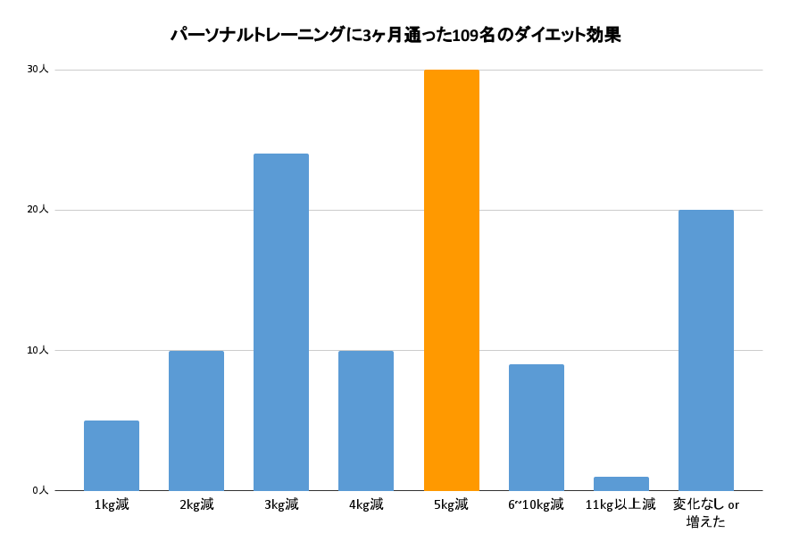 パーソナルトレーニングに3ヶ月通った109名のダイエット効果をあらわしたグラフ