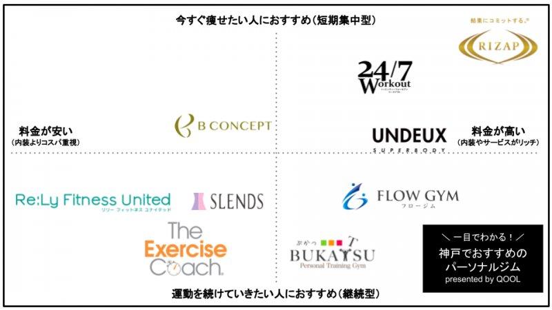 神戸でおすすめのパーソナルトレーニングジム9選