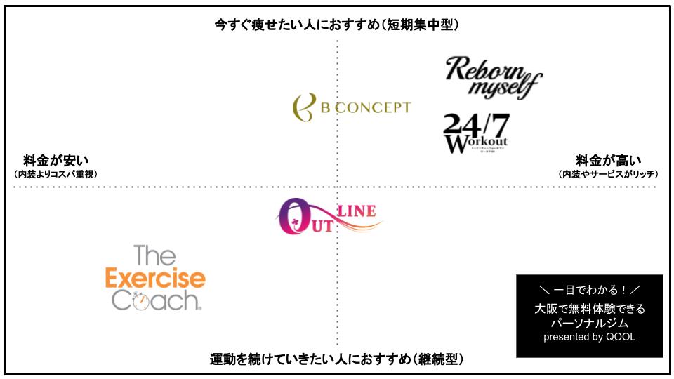 大阪で無料体験できるパーソナルトレーニングジム5選