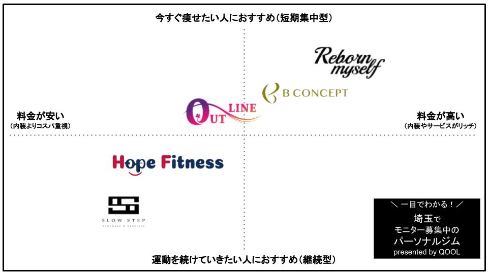 埼玉でモニター募集中のパーソナルトレーニングジム5選
