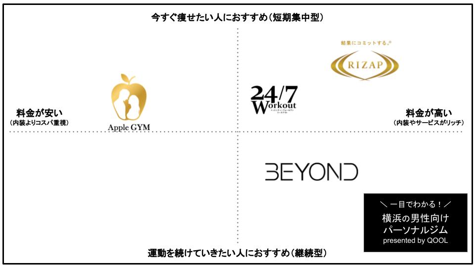 横浜の男性向けパーソナルトレーニングジム4選