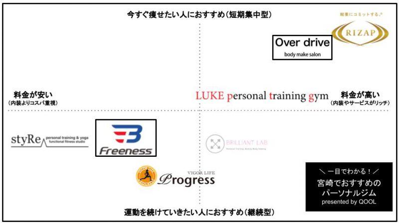 宮崎のおすすめパーソナルトレーニングジム7選